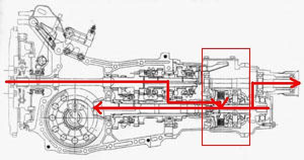 Manual Transmission Noise Subaru Forester